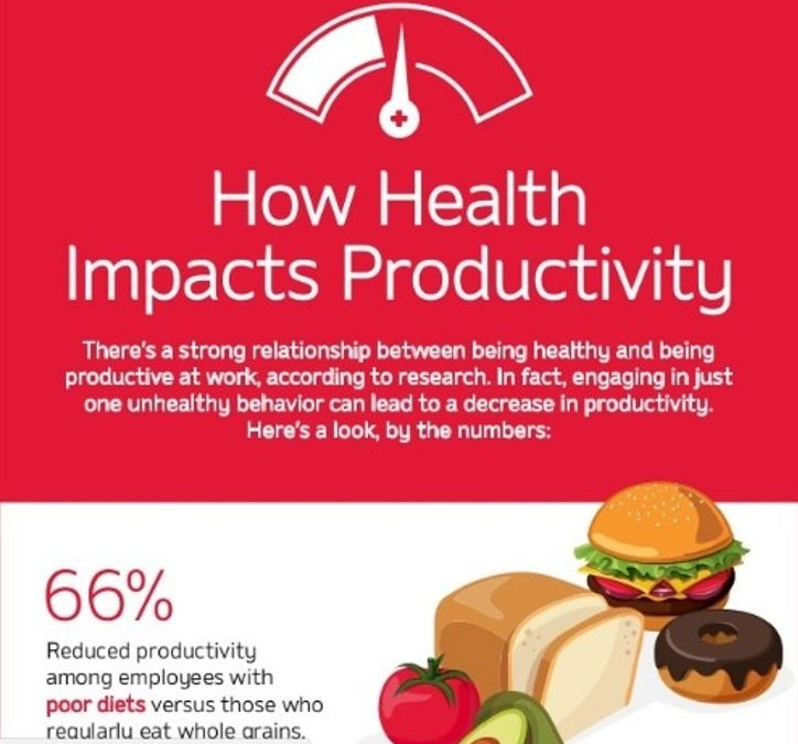 How Health Impacts Productivity