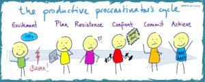 The Productive Procrastinator's Cycle